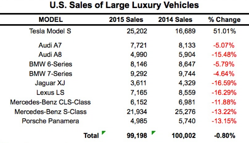U.S. Sales of large luxury vehicles
