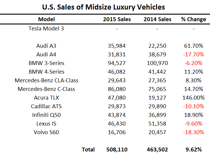 U.S. Sales of Midsize Luxury Vehicles