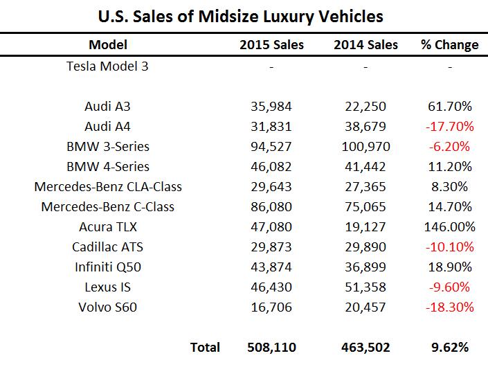U.S. Sales of Midsize Luxury Vehicles