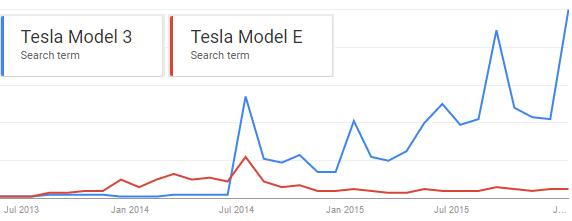 model 3 vs model e
