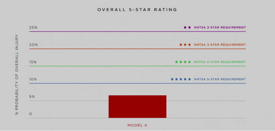 MODel X safety rating