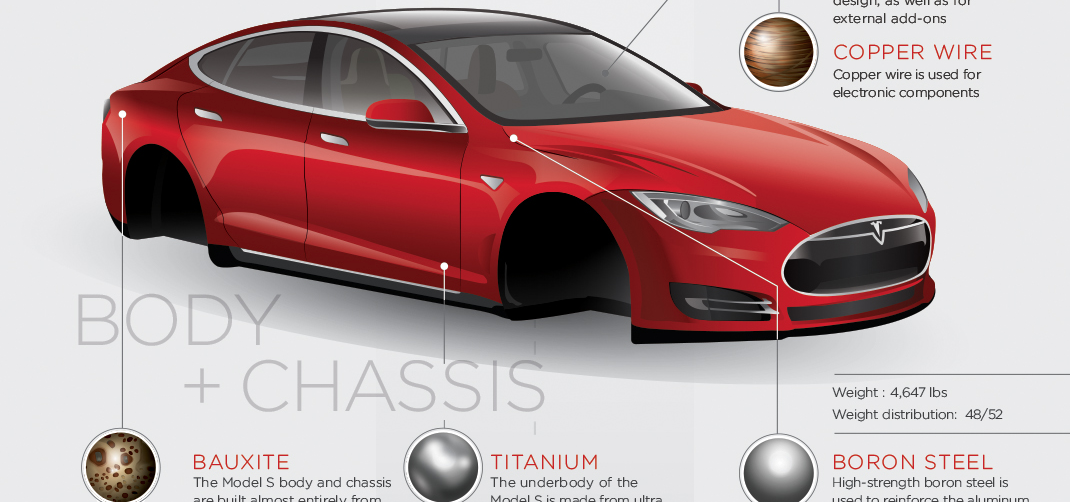 What materials are the Tesla Model S made out of? Check this ...