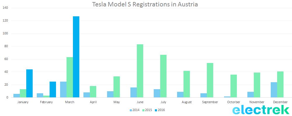Austria Tesla Q1 2016