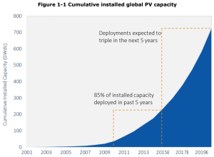 Figure 1.1 - Cumulative Global Solar PV Installations