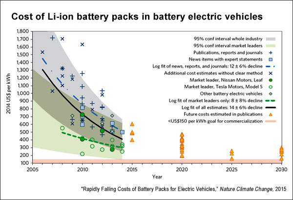 Cost-of-Li-ion-battery-packs-in-BEV-nature.com_1