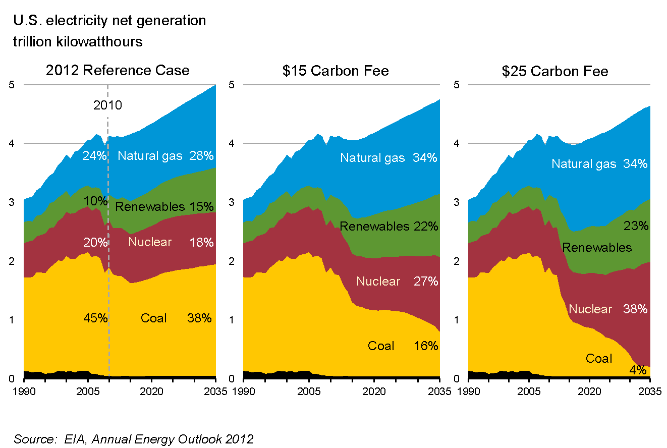 Estimated_Effect_of_Carbon_Tax_in_US