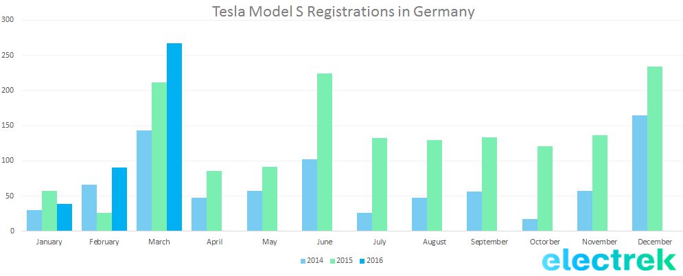 germany model s q1 2016