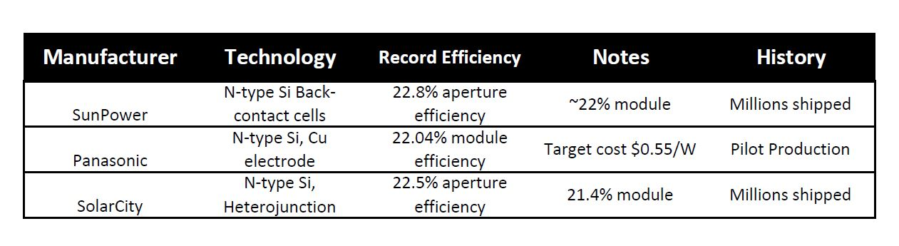 Module Efficiency
