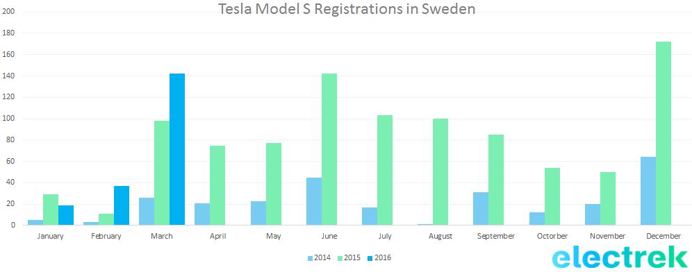 Model S sweden q1 2016