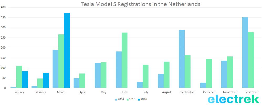 netherlands model s q1 2016