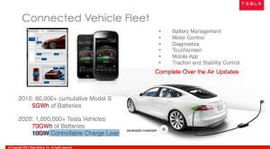 Tesla Connected Fleet