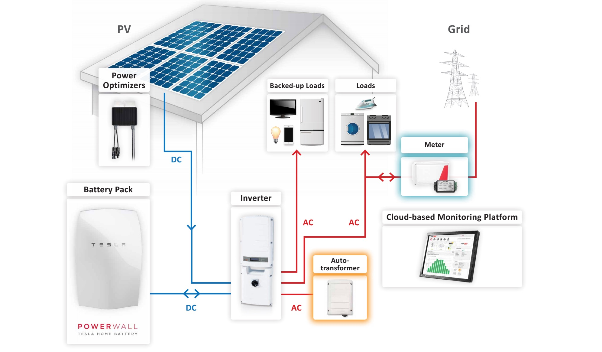 StorEdge-Powerwall-SolarEDGE-inverter