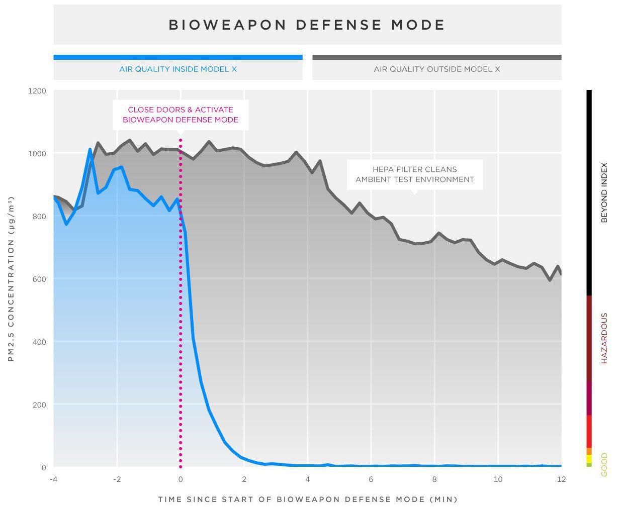 biohazard-linegraph