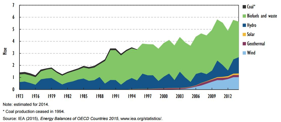 Energy production by source, 1973-2014