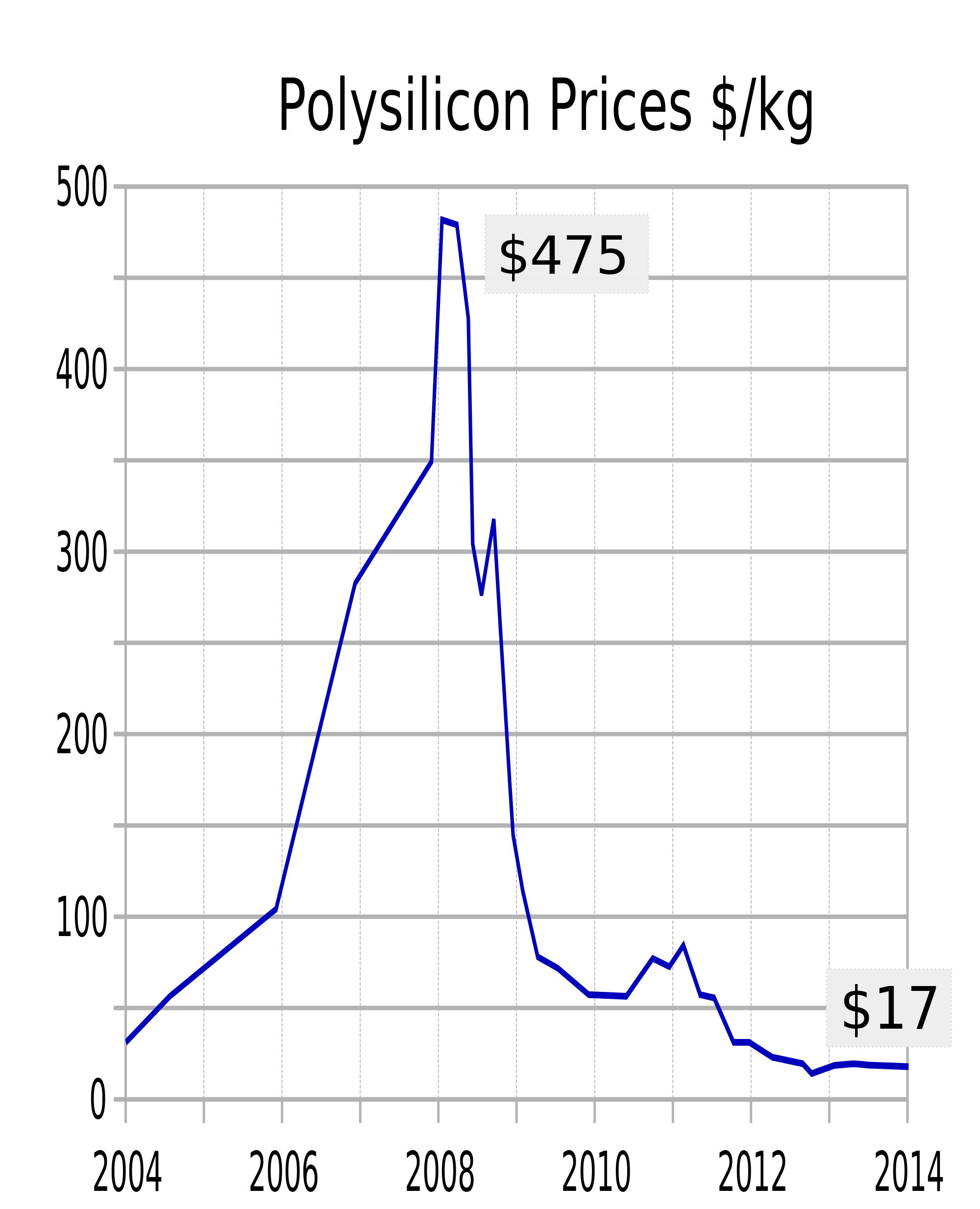 Polysilicon_prices_history_since_2004.svg