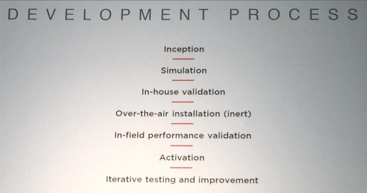 tesla autopilot development process
