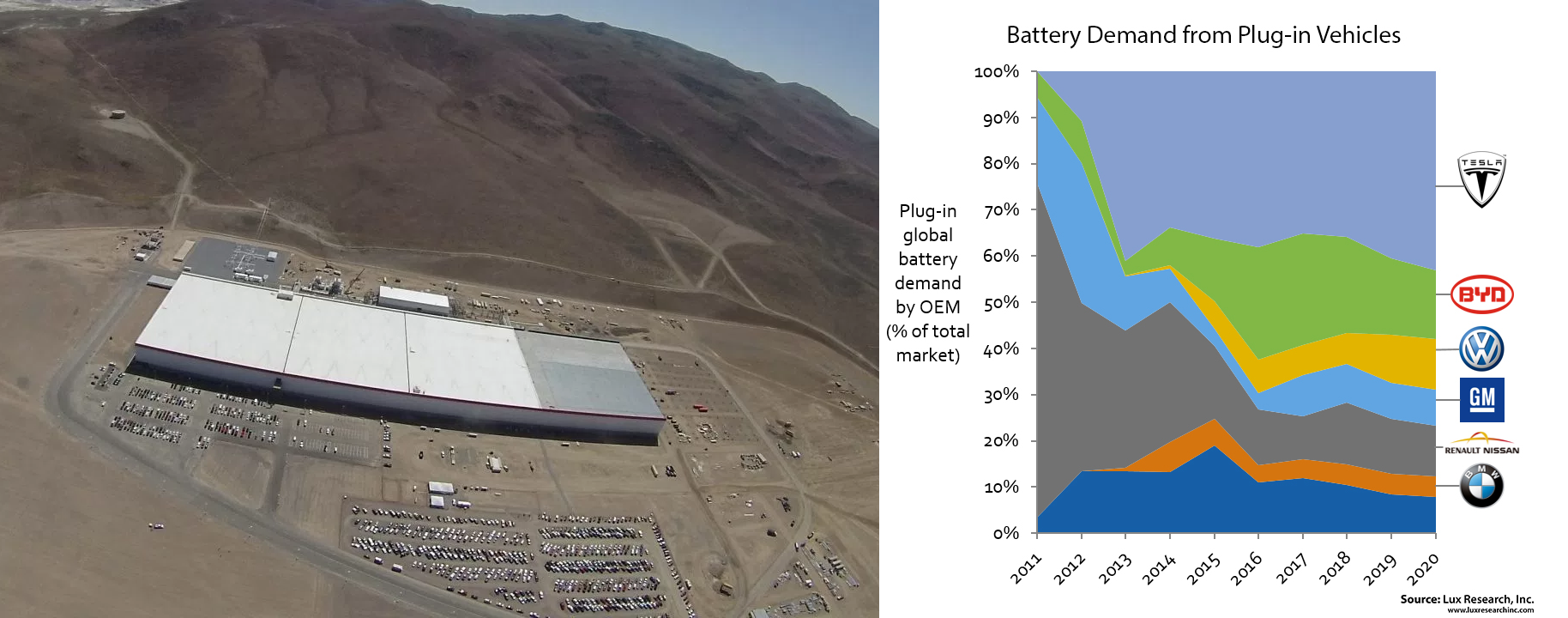 lux battery research gigafactory