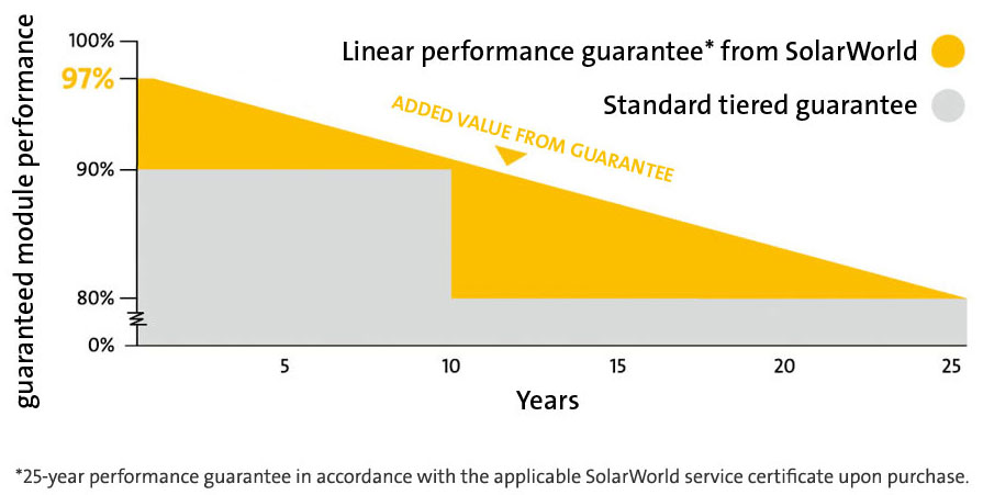 solarworld-linear-performance-guarantee