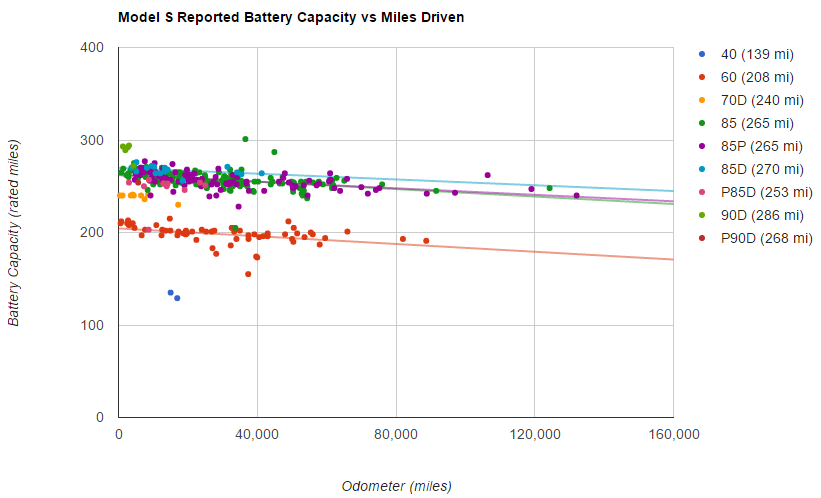tesla battery degredation plugin