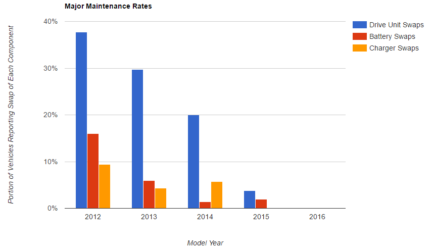 tesla major maintenance rate