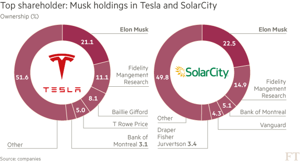 tesla solarcity ownership