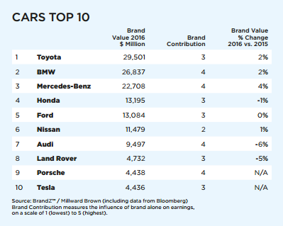 top ten car brands