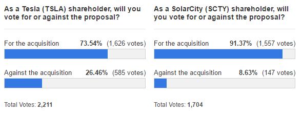 tsla scty poll vote