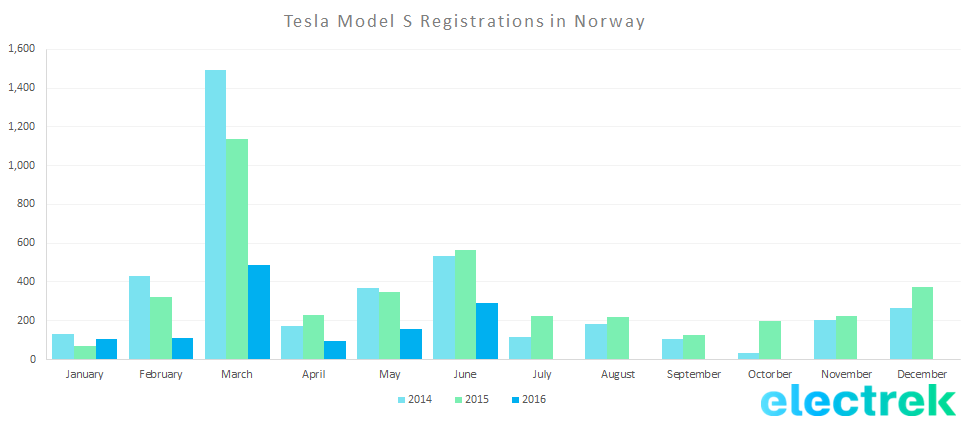 tesla model s registration norway q2 2016