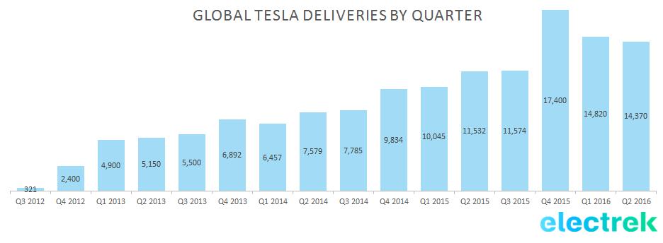 tsla deliveries quarter q2 2016