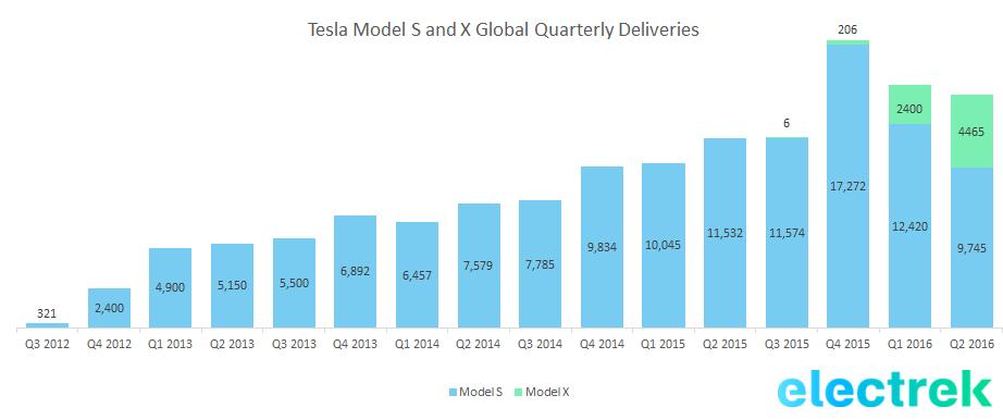 tsla S and X deliveries quarter q2 2016