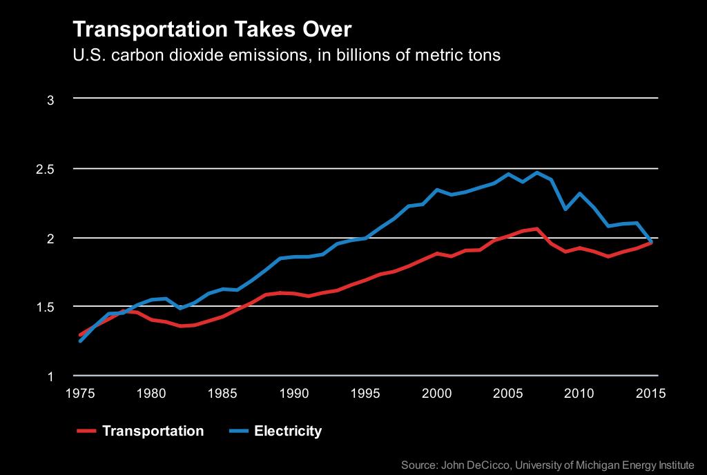 chart-emission-trend-us