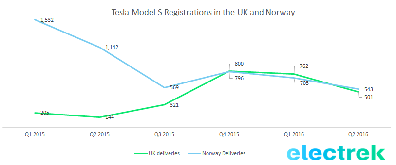 tesla-sales-uk-norway-h1-2016