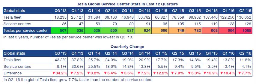 Tesla service center concentration