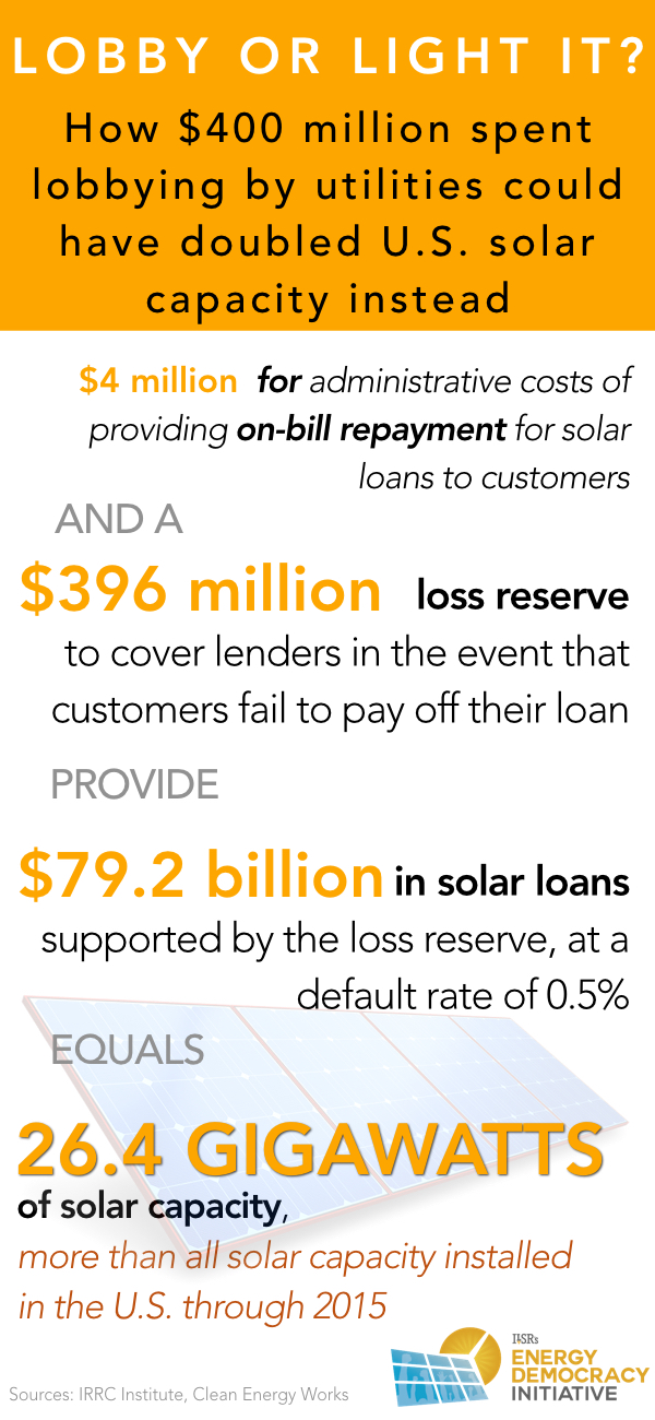 lobbying-or-solar-from-us-utilities-ilsr