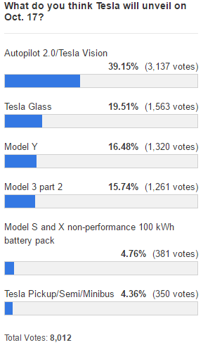 tesla-17-event-poll-result