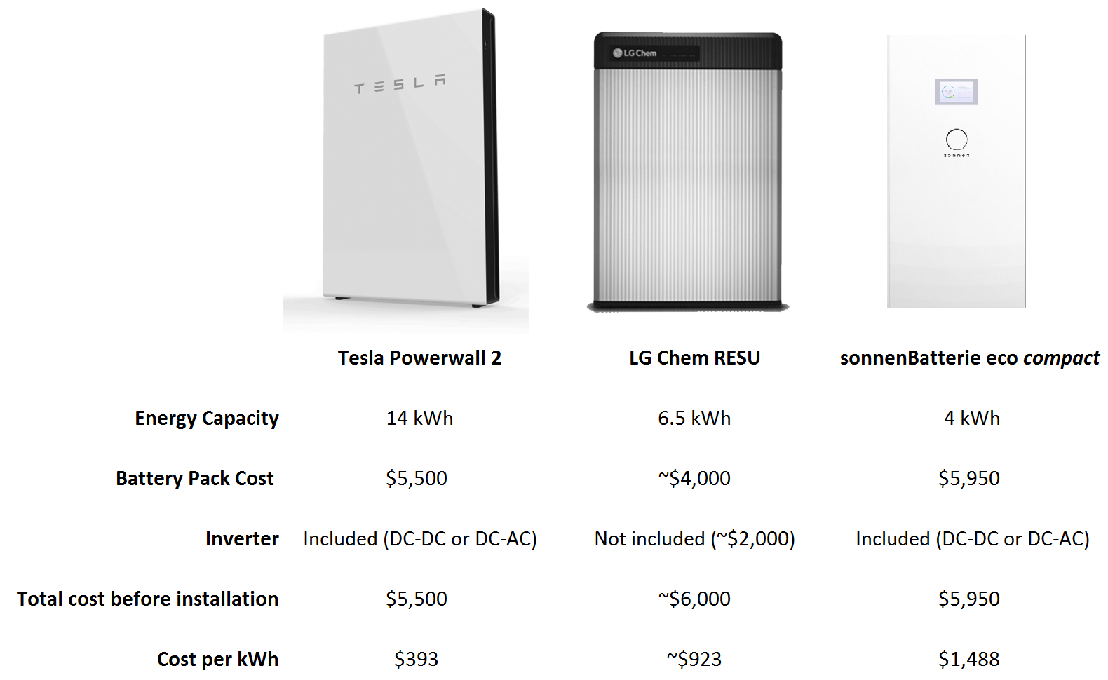 Tesla Powerwall Price >> Tesla Powerwall 2 Has No Competition Comparison With Lg