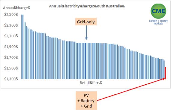 australia-powerwall-vs-grid