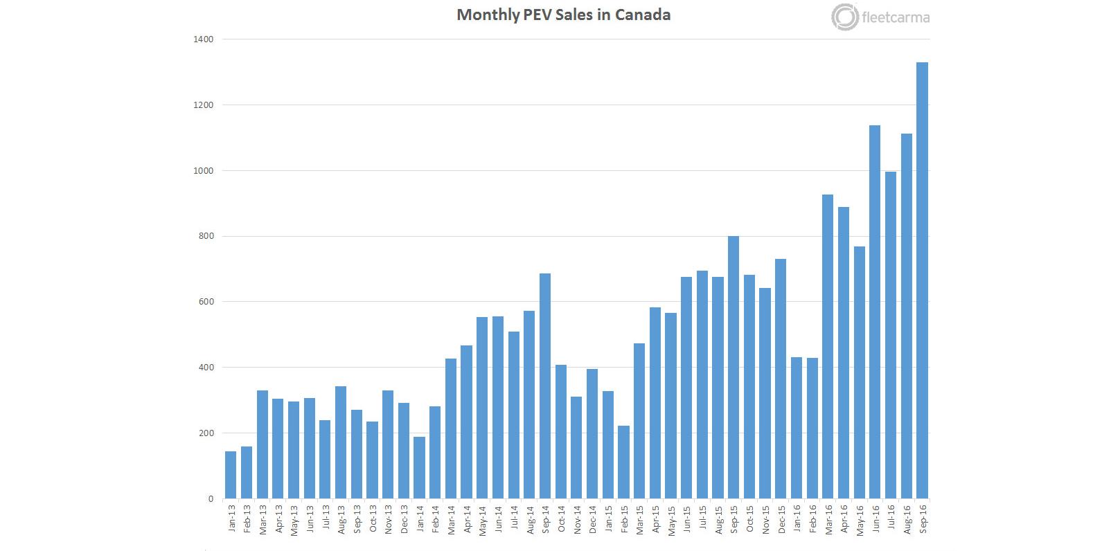 canada-ev-sales-q3-2016
