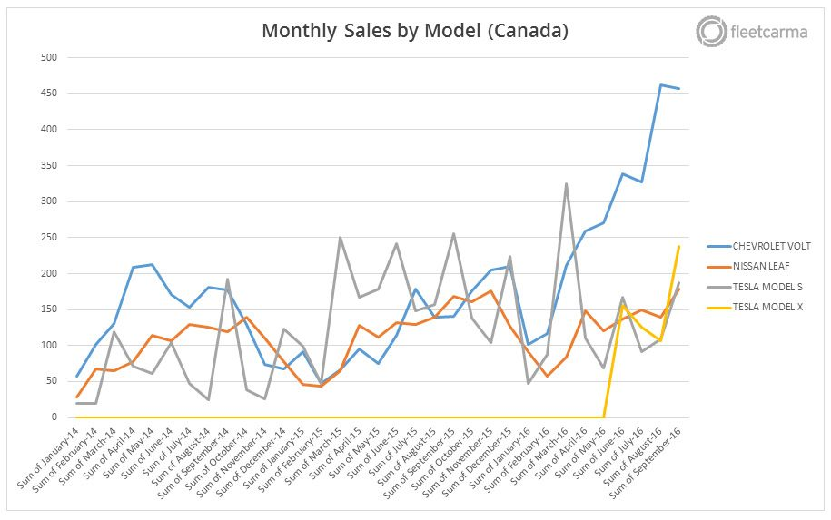 monthly-sales-model-canada-q3-2016-e1478730399130