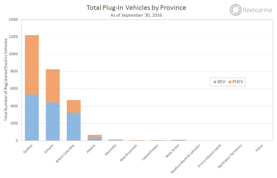 plugins-by-province-2016-q3