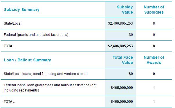 tesla-subsidies