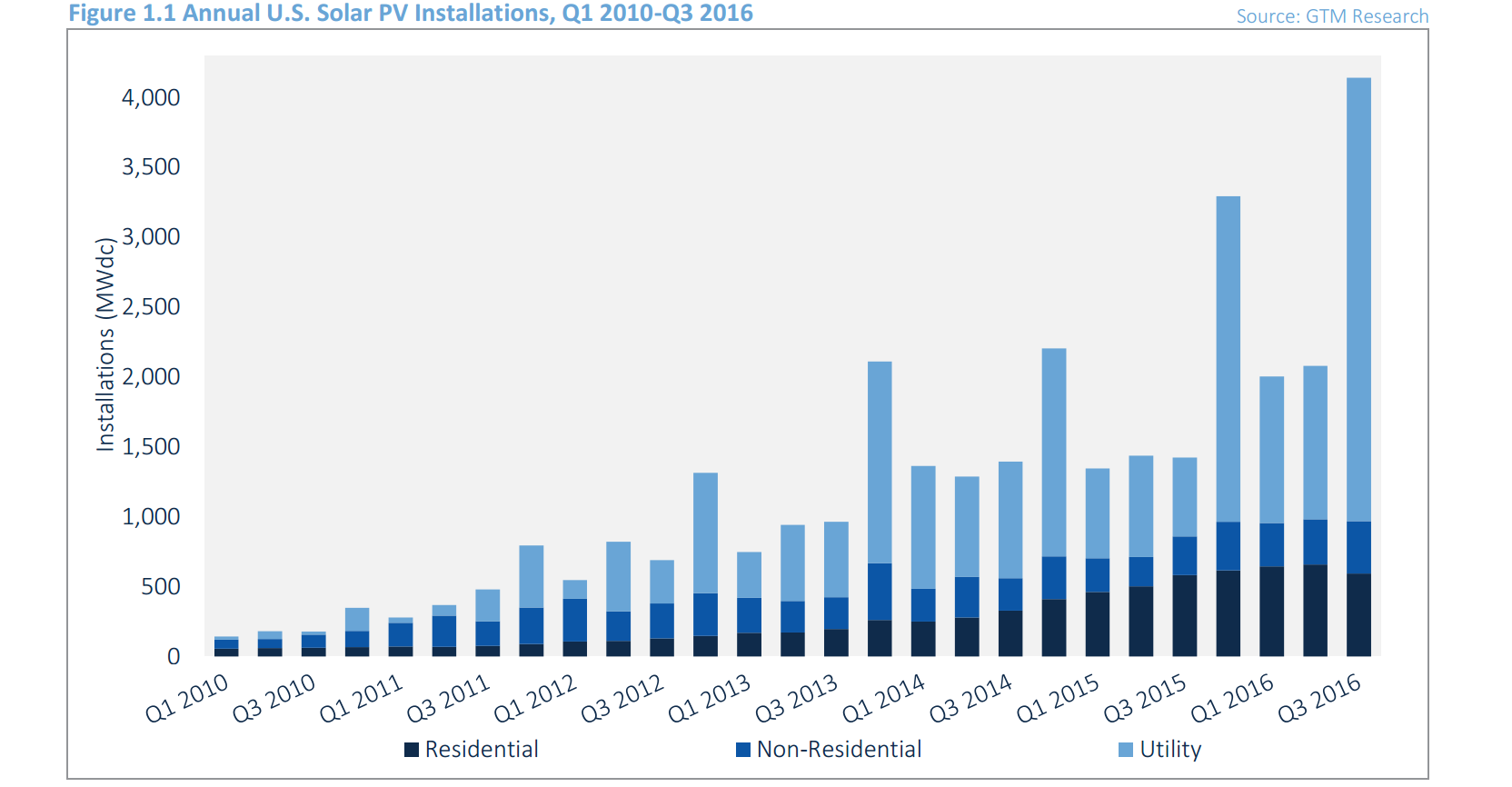 USA.QuarterlySolarInstallVolume.GTMResearch