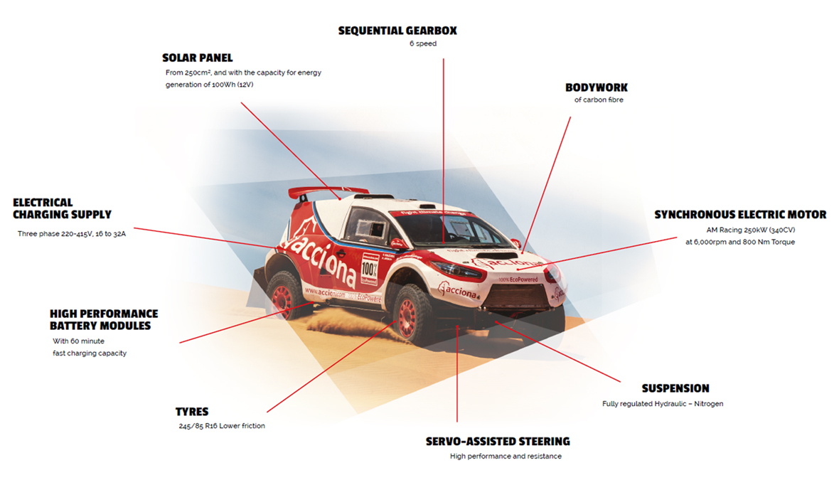 acciona-100-ecopowered-dakar-infographic-b
