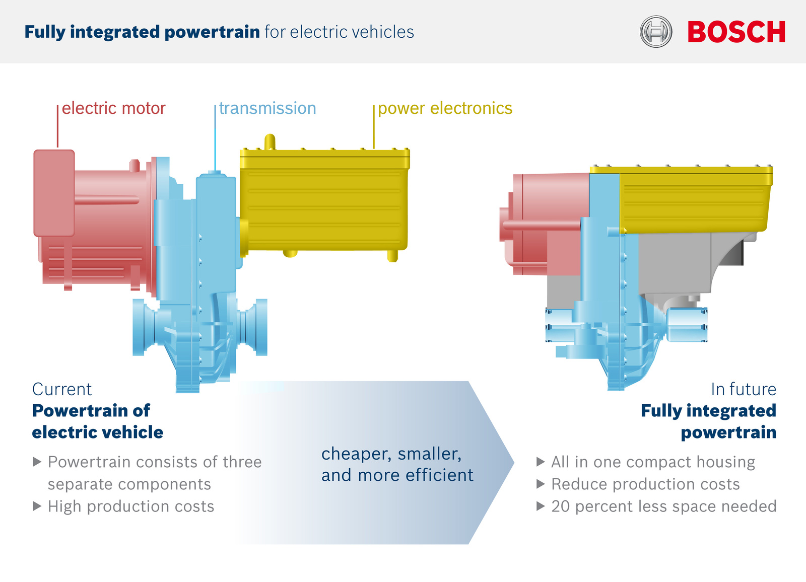 Bosch Is Making Another Push In Electrification With New Compact And Powertrain System Transmission Efficient Electric Drive Unit