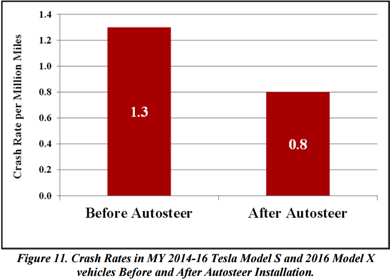 tesla autopilot crash rate