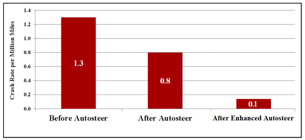 tesla-crash-rate-enhanced-autopilot