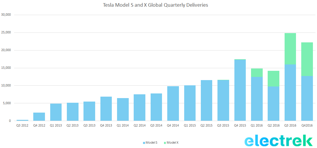 tsla-deliveries-q4-2016