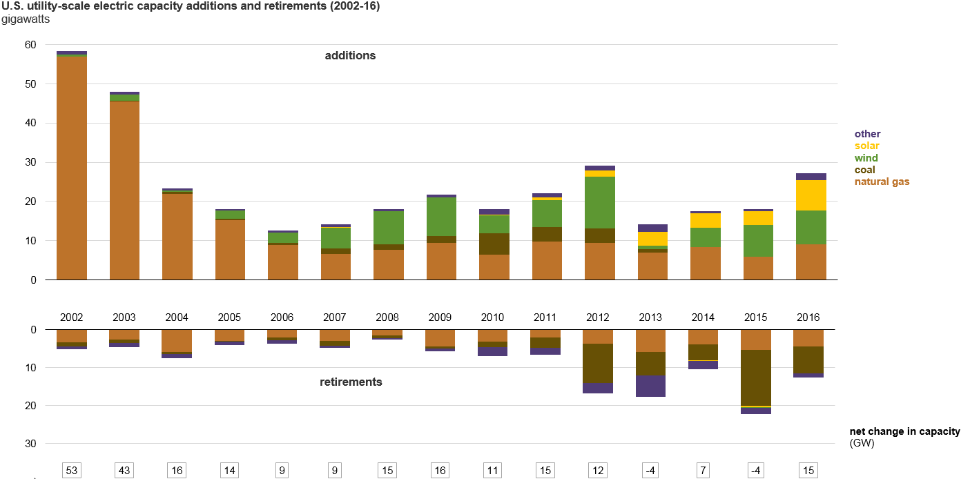 All new net electricity capacity in the USA has been from clean energy sources since 2009