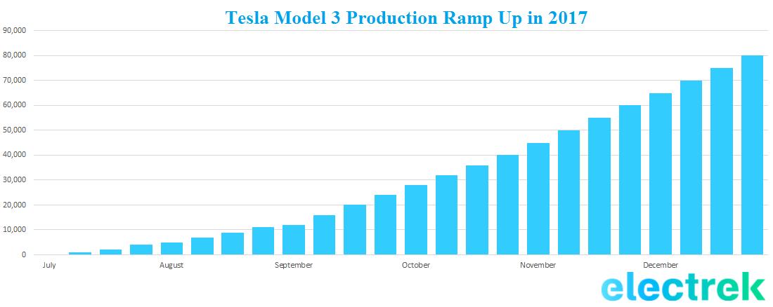 tesla-model-3-ramp-up