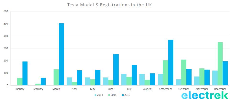 uk-model-s-deliveries-2014-2016